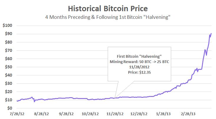 Ладу цена на биткоин в 2012 году чём основана политическая